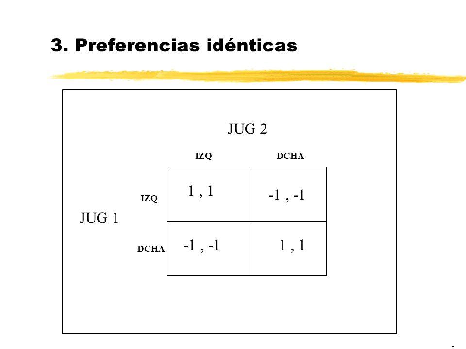 3. Preferencias idénticas. JUG 2 JUG 1 1, 1 IZQDCHA IZQ DCHA 1, 1 -1, -1