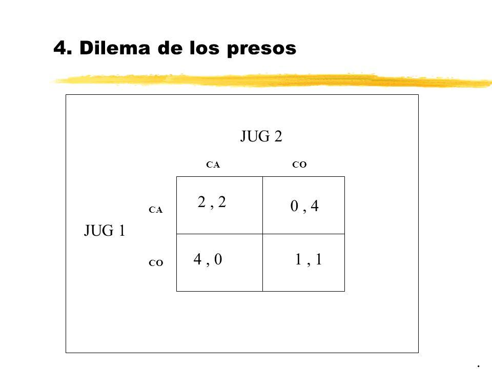 4. Dilema de los presos. JUG 2 JUG 1 2, 2 CACO CA CO 1, 1 0, 4 4, 0