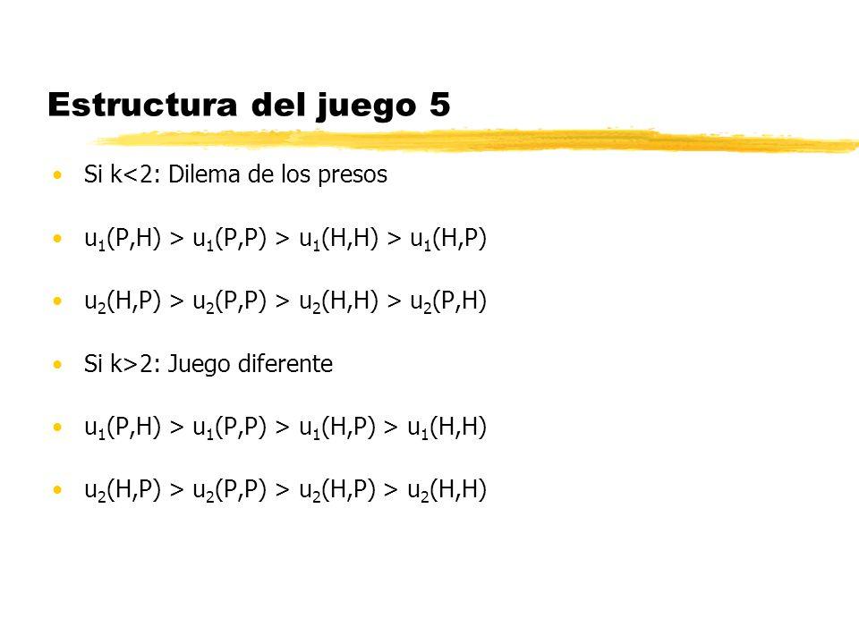 Estructura del juego 5 Si k<2: Dilema de los presos u 1 (P,H) > u 1 (P,P) > u 1 (H,H) > u 1 (H,P) u 2 (H,P) > u 2 (P,P) > u 2 (H,H) > u 2 (P,H) Si k>2
