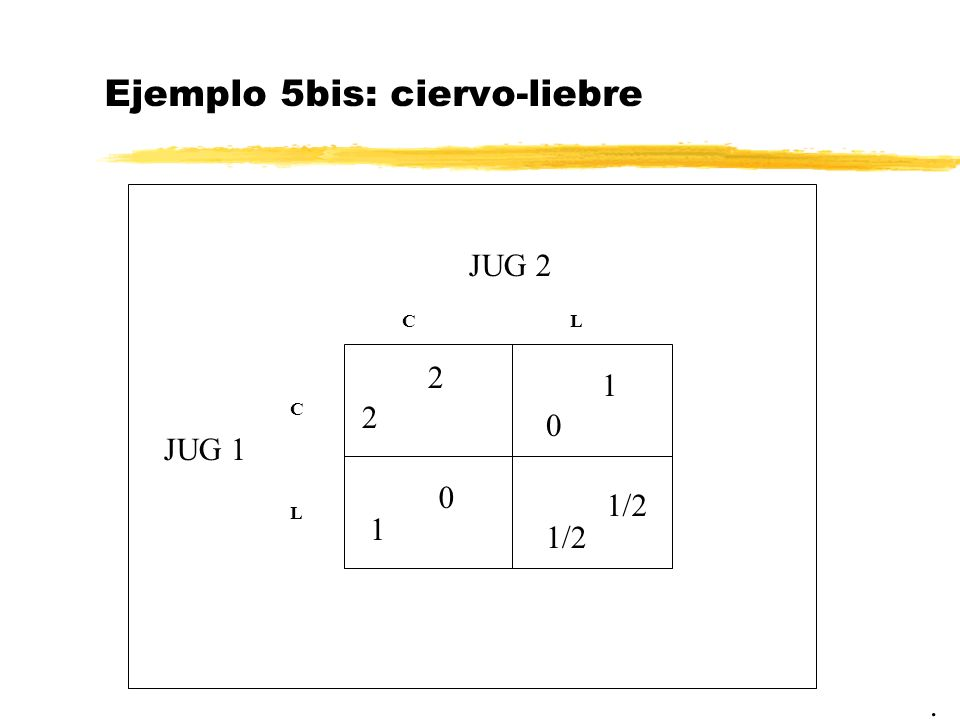 Ejemplo 5bis: ciervo-liebre. JUG 2 JUG 1 2 CL C L 1/2 0 1 2 1 0