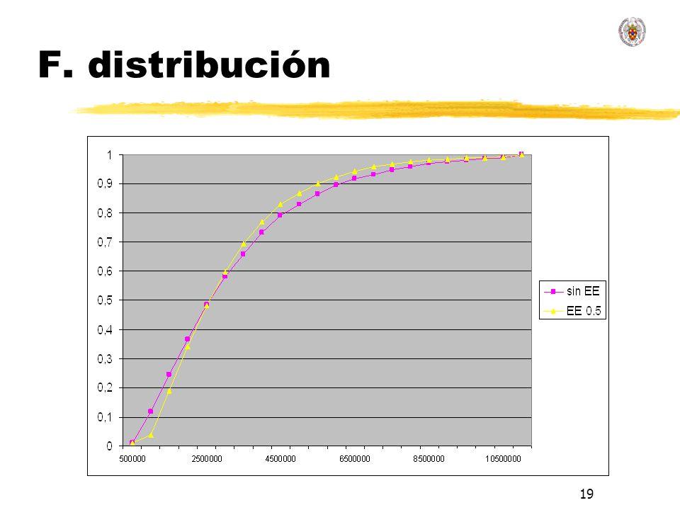 19 F. distribución