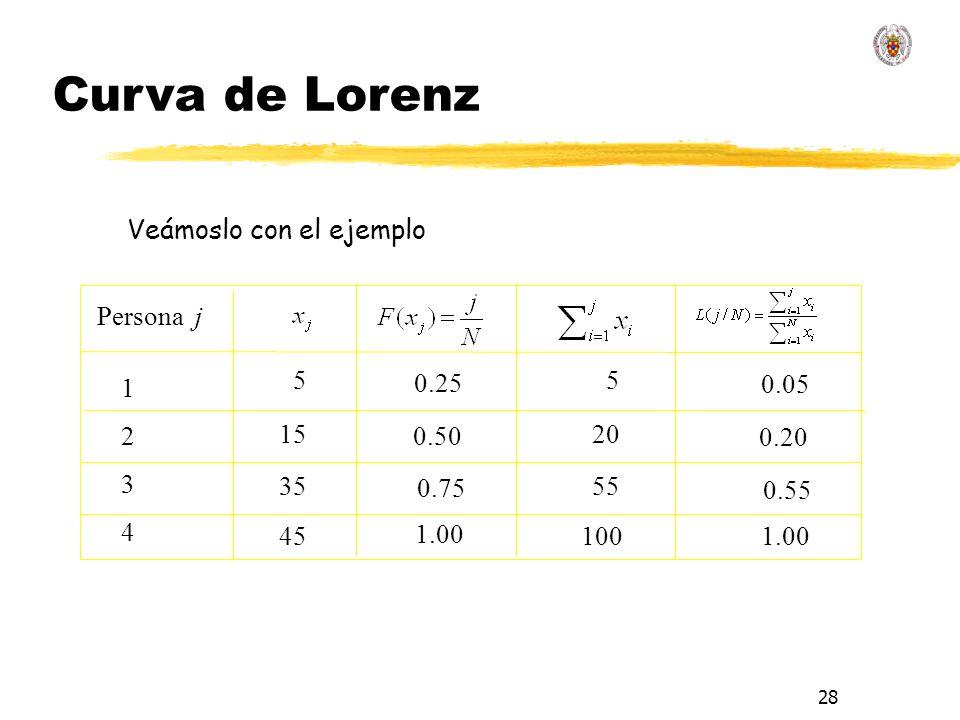 28 5 Persona j 12341234 15 35 45 0.50 0.75 1.00 5 20 55 100 0.05 0.20 0.55 1.00 0.25 Veámoslo con el ejemplo Curva de Lorenz