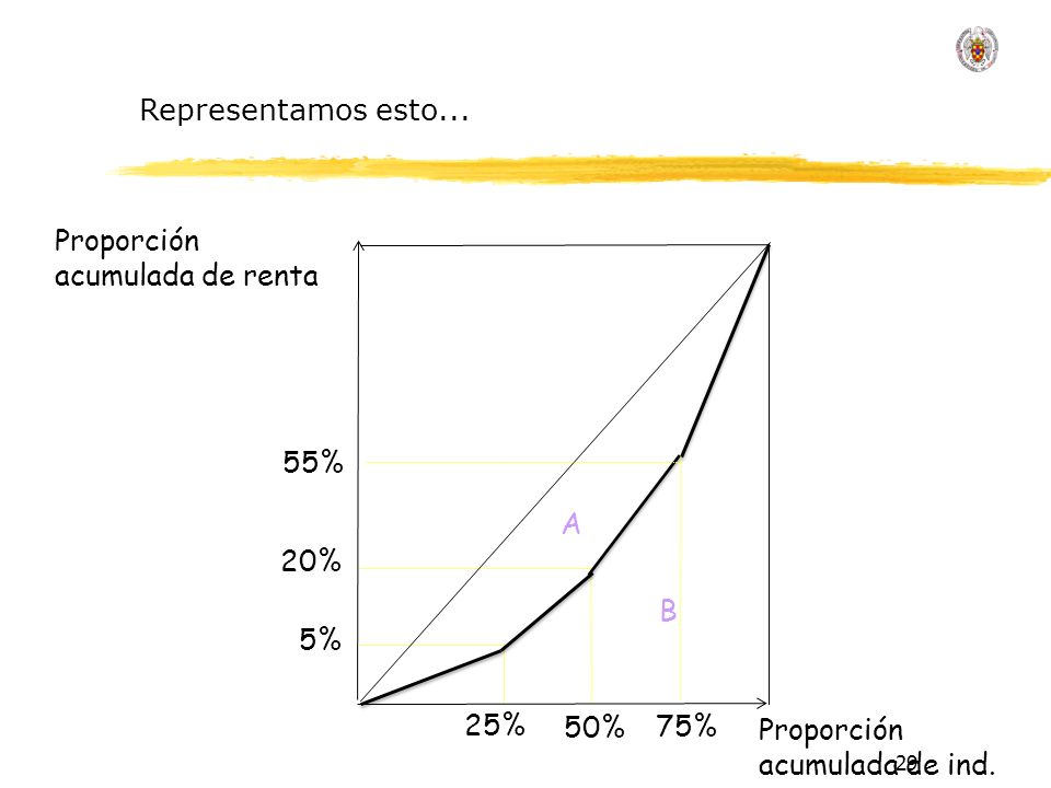 29 Proporción acumulada de renta Proporción acumulada de ind.