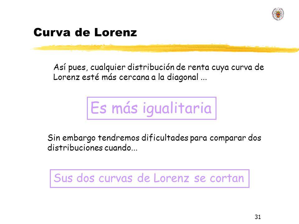 31 Así pues, cualquier distribución de renta cuya curva de Lorenz esté más cercana a la diagonal...
