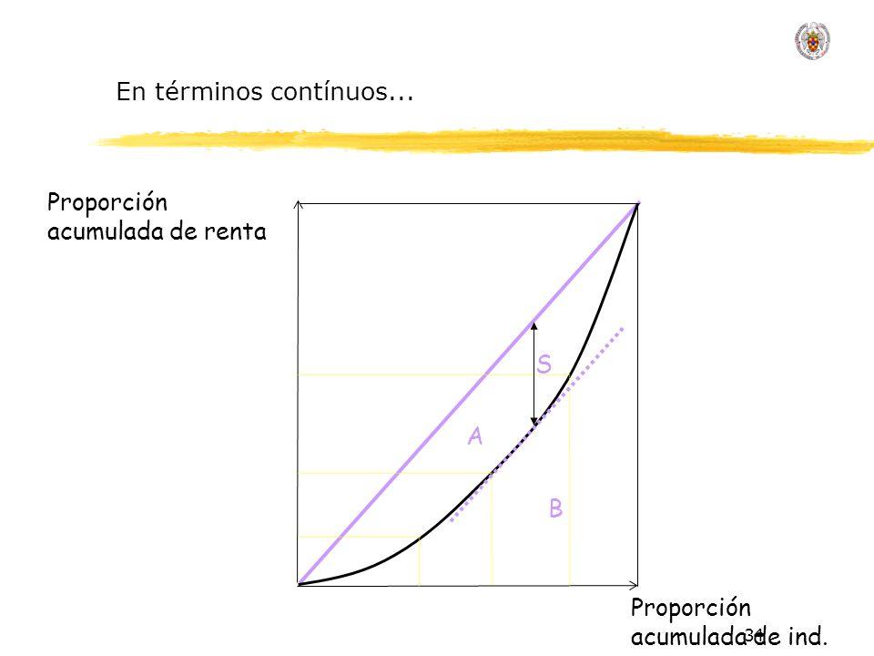 34 Proporción acumulada de renta Proporción acumulada de ind. En términos contínuos... A B S