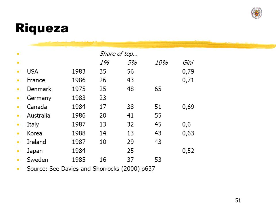51 Riqueza Share of top… 1%5%10%Gini USA198335560,79 France198626430,71 Denmark1975254865 Germany 198323 Canada19841738510,69 Australia1986204155 Italy19871332450,6 Korea19881413430,63 Ireland1987102943 Japan1984250,52 Sweden1985163753 Source: See Davies and Shorrocks (2000) p637