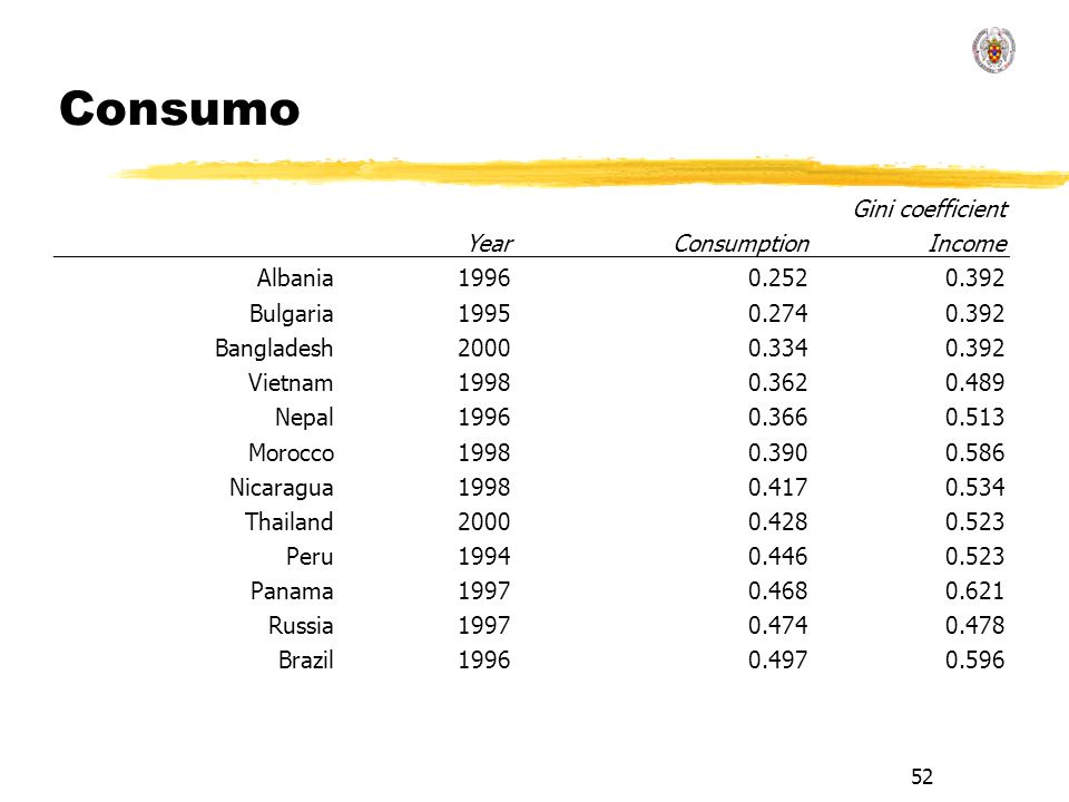 52 Consumo Gini coefficient YearConsumptionIncome Albania19960.2520.392 Bulgaria19950.2740.392 Bangladesh20000.3340.392 Vietnam19980.3620.489 Nepal199