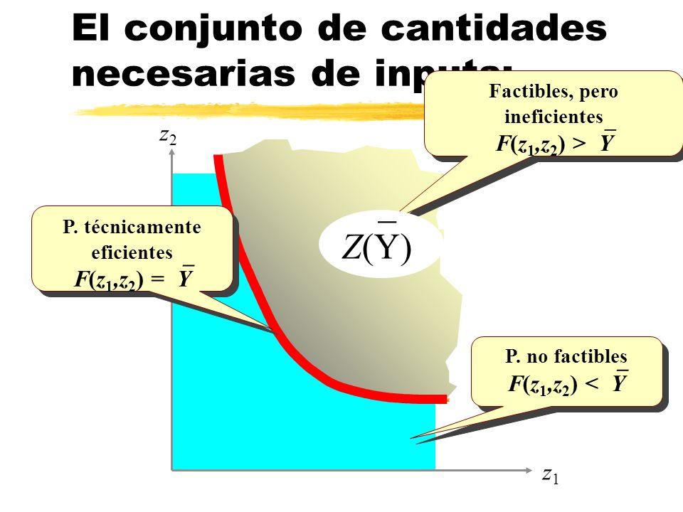 P. no factibles F(z 1,z 2 ) < Y P. no factibles F(z 1,z 2 ) < Y z2z2 El conjunto de cantidades necesarias de inputs: Factibles, pero ineficientes F(z