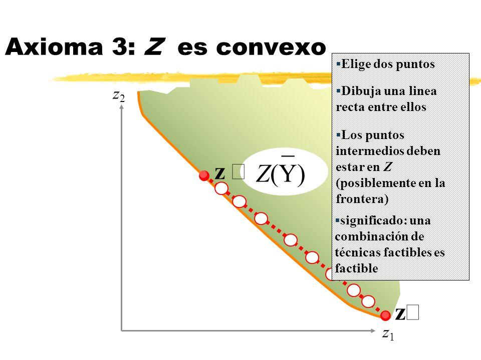 _ Z(Y) z z Axioma 3: Z es convexo z2z2 z1z1 Elige dos puntos Los puntos intermedios deben estar en Z (posiblemente en la frontera) significado: una co