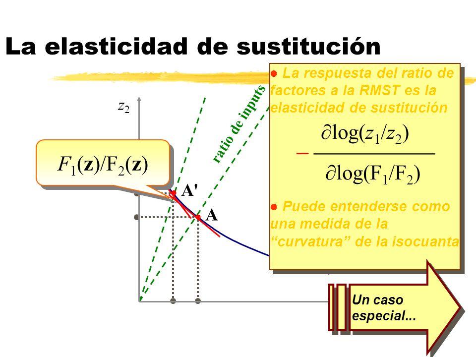 (Y) La elasticidad de sustitución z1z1 z2z2 l A l A' l La respuesta del ratio de factores a la RMST es la elasticidad de sustitución log(z 1 /z 2 ) lo