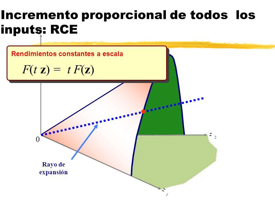 z 2 Q z 1 Rayo de expansión l 0 F(t z) = t F(z) Rendimientos constantes a escala Incremento proporcional de todos los inputs: RCE
