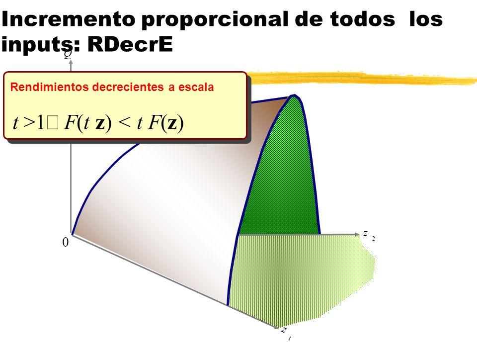 z 2 Q z 1 0 t >1 F(t z) < t F(z) Rendimientos decrecientes a escala Incremento proporcional de todos los inputs: RDecrE