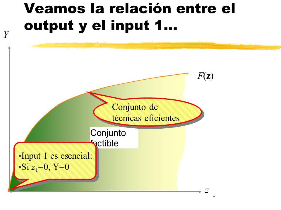Conjunto factible F(z)F(z) Y z 1 Conjunto de técnicas eficientes Veamos la relación entre el output y el input 1... Input 1 es esencial: Si z 1 =0, Y=