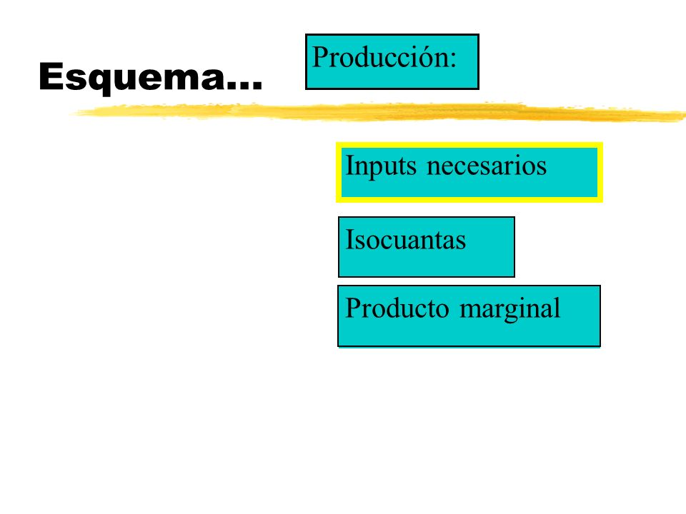 Esquema... Inputs necesarios Isocuantas Producción: Producto marginal
