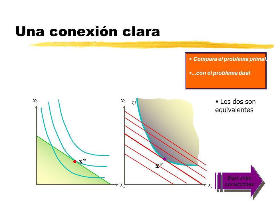 Una conexión clara x1x1 x2x2 x* l Compara el problema primal......con el problema dual Los dos son equivalentes Bajo unas condiciones x1x1 x2x2 l x*
