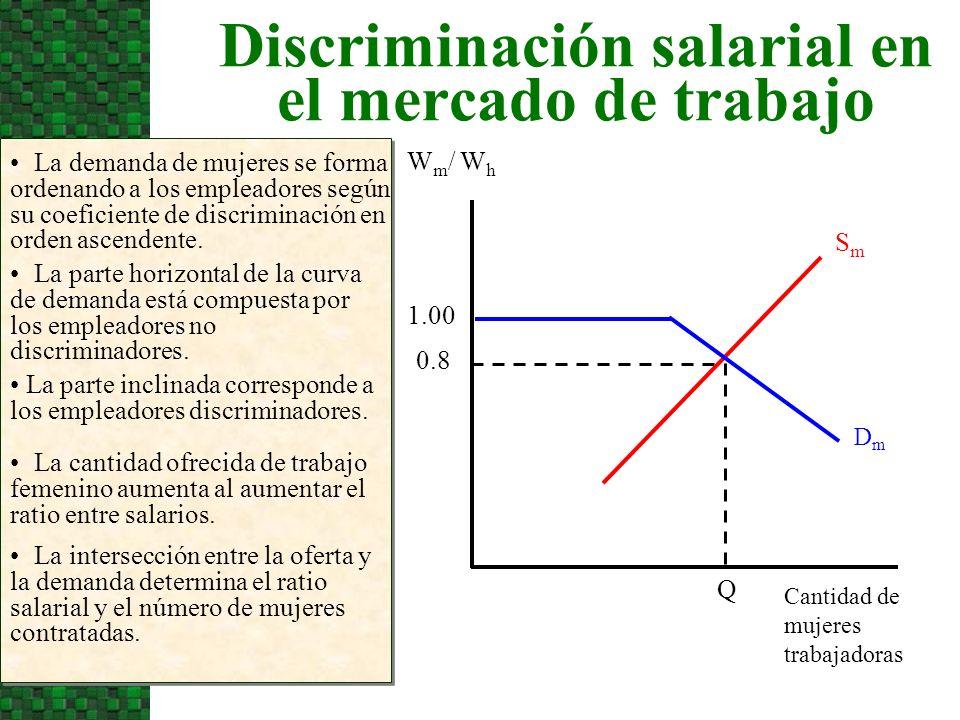 Discriminación salarial en el mercado de trabajo La demanda de mujeres se forma ordenando a los empleadores según su coeficiente de discriminación en