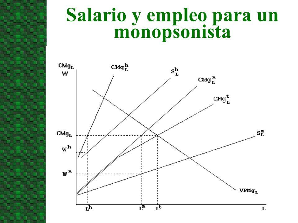 Salario y empleo para un monopsonista