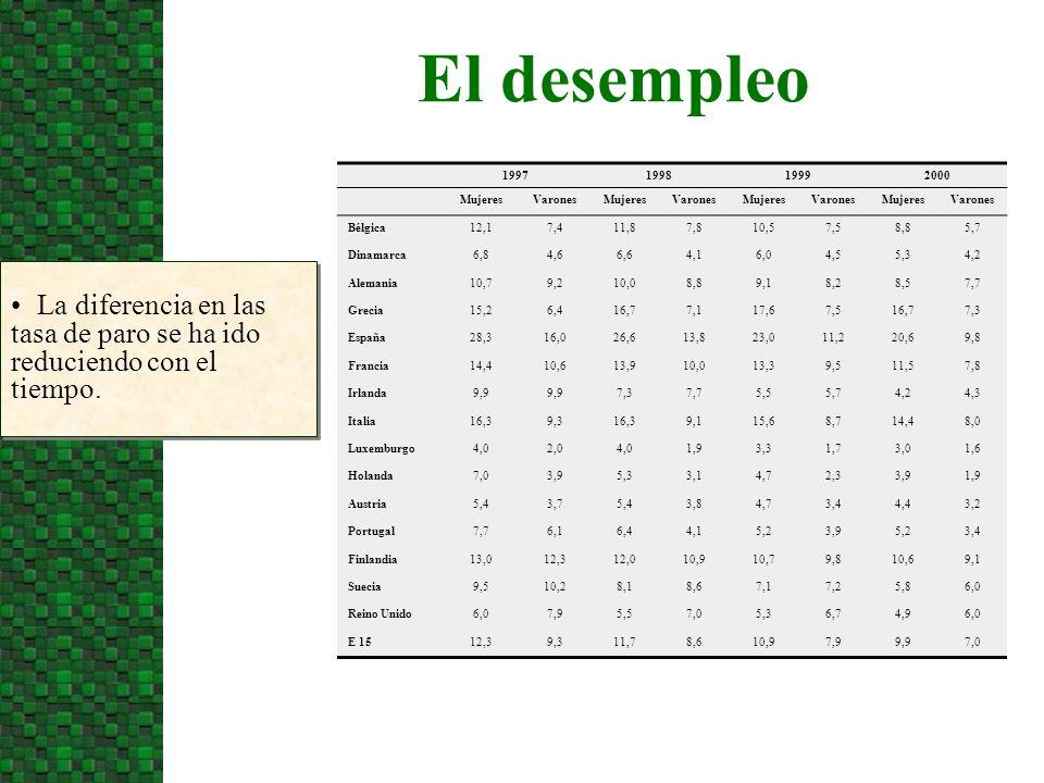 El nivel de estudios y los salarios El cuadro muestra el cociente salarial entre mujeres y varones por nivel educativo (1995).