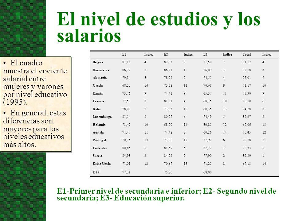 El nivel de estudios y los salarios El cuadro muestra las diferencias de ingresos netos mensuales medios entre varones y mujeres españolas según nivel de estudios (1997).