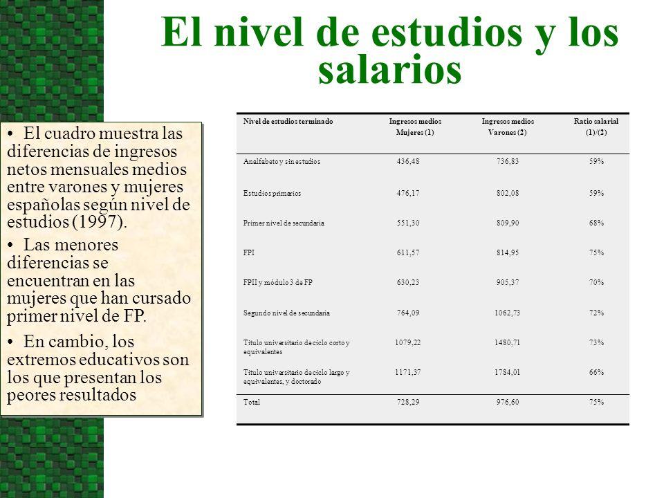 El nivel de estudios y los salarios El cuadro muestra las diferencias de ingresos netos mensuales medios entre varones y mujeres españolas según nivel