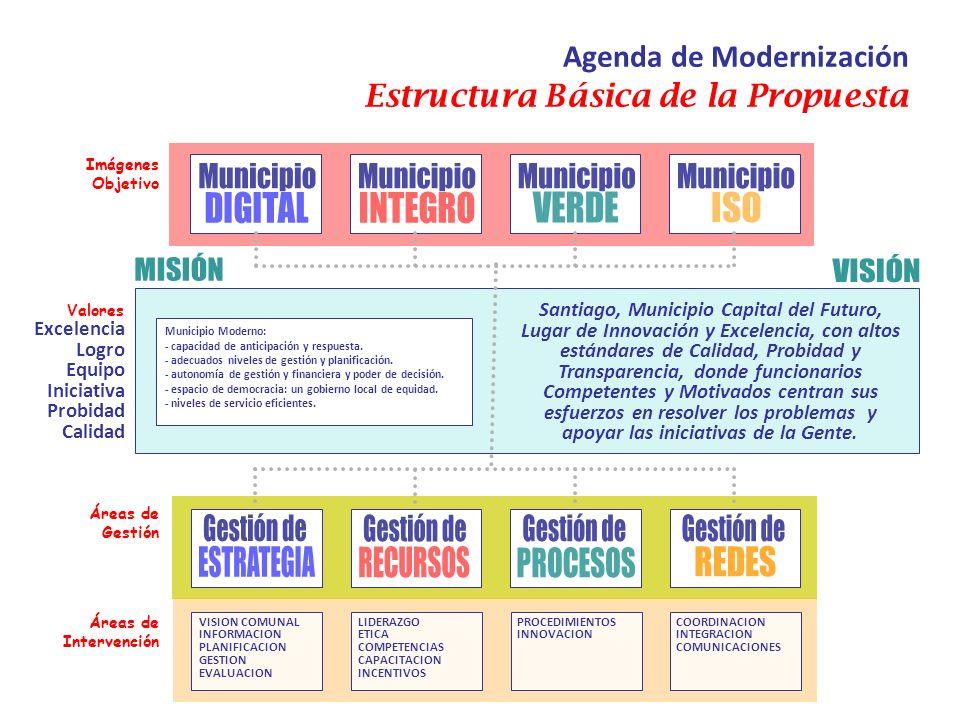 Municipio Moderno: - capacidad de anticipación y respuesta. - adecuados niveles de gestión y planificación. - autonomía de gestión y financiera y pode