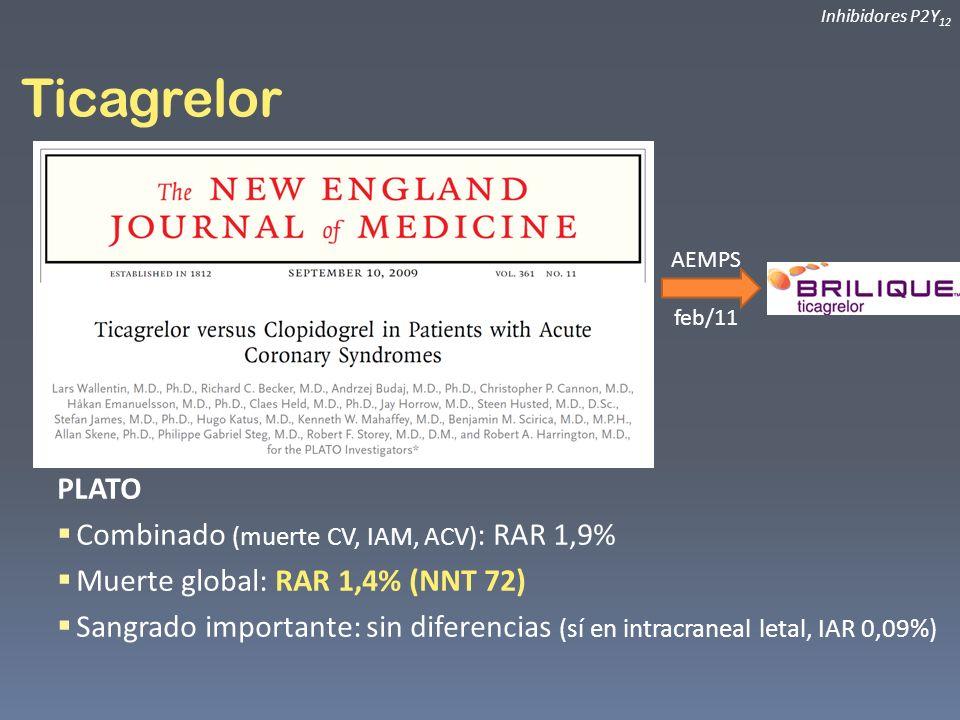 Ticagrelor Inhibidores P2Y 12 AEMPS feb/11 PLATO Combinado (muerte CV, IAM, ACV) : RAR 1,9% Muerte global: RAR 1,4% (NNT 72) Sangrado importante: sin
