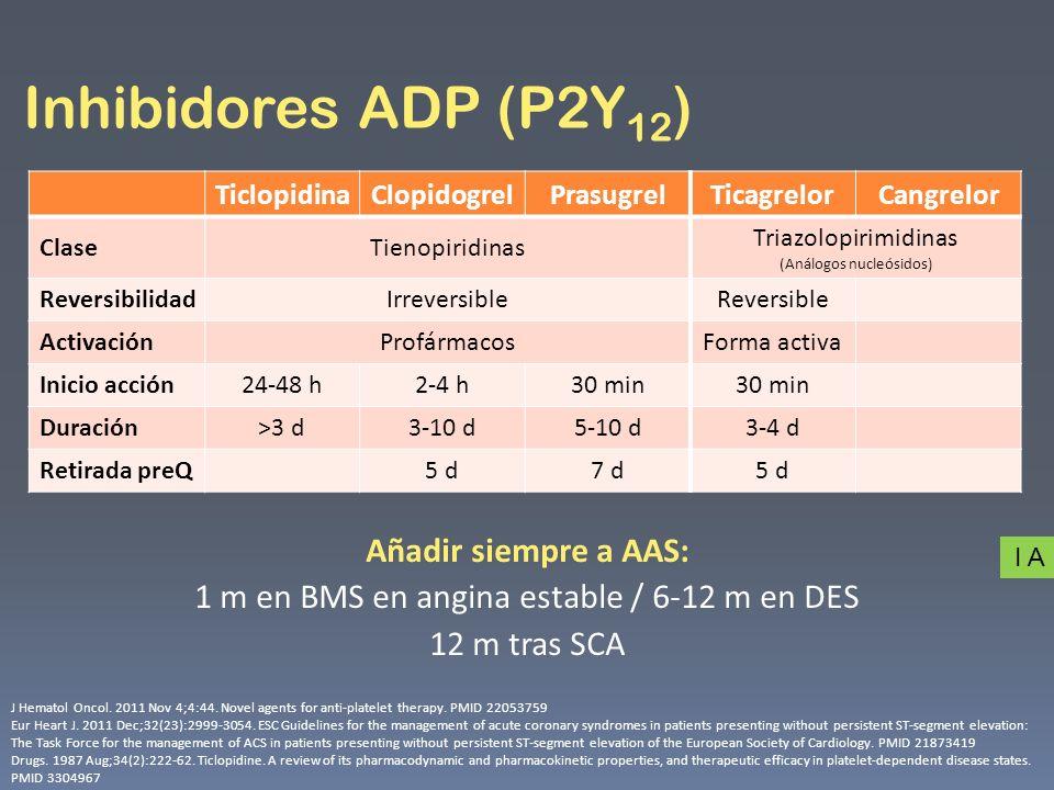 Inhibidores ADP (P2Y 12 ) TiclopidinaClopidogrelPrasugrelTicagrelorCangrelor ClaseTienopiridinas Triazolopirimidinas (Análogos nucleósidos) Reversibil