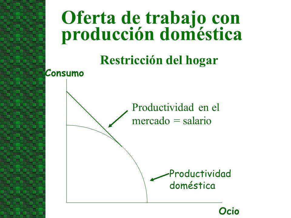 Restricción del hogar Ocio Consumo Productividad doméstica Productividad en el mercado = salario Oferta de trabajo con producción doméstica
