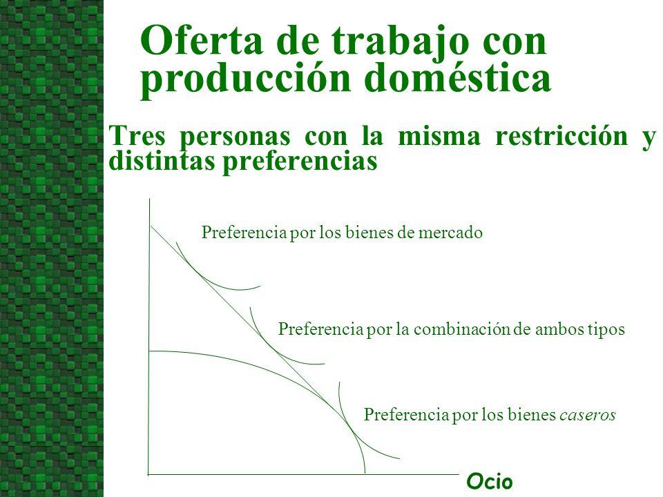 Tres personas con la misma restricción y distintas preferencias Oferta de trabajo con producción doméstica Preferencia por los bienes de mercado Prefe