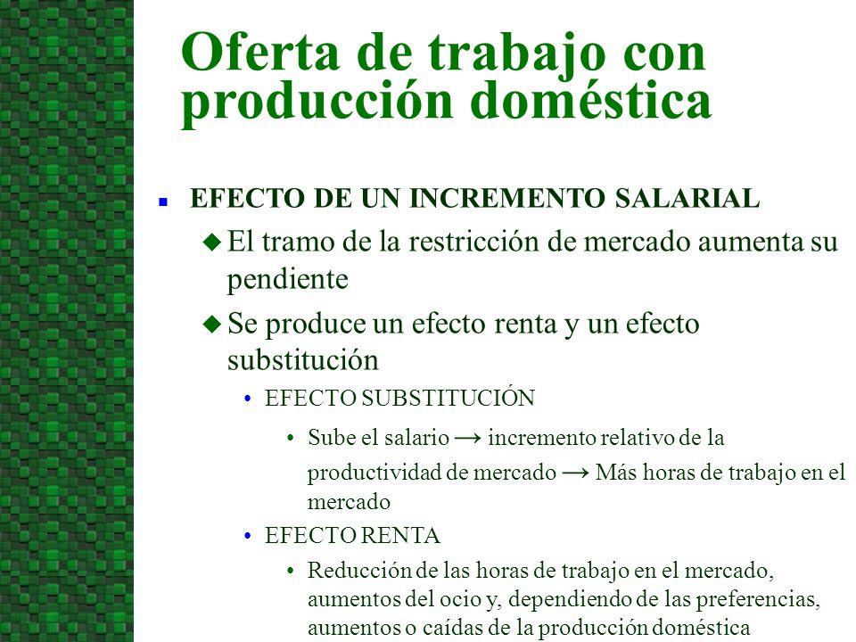 Oferta de trabajo con producción doméstica n EFECTO DE UN INCREMENTO SALARIAL u El tramo de la restricción de mercado aumenta su pendiente u Se produc