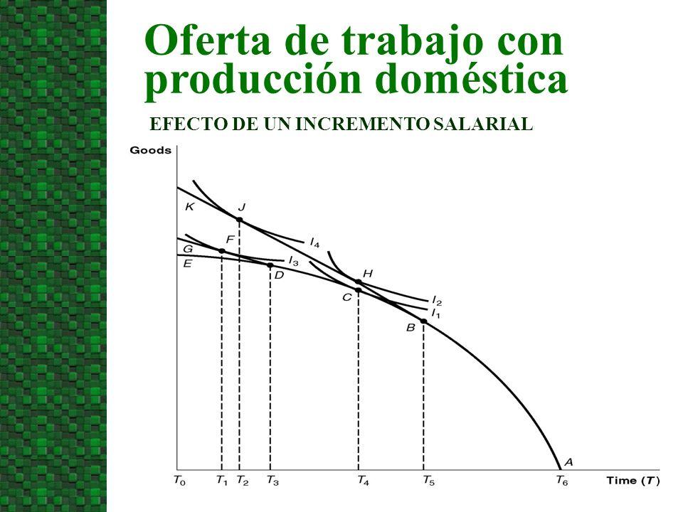 Oferta de trabajo con producción doméstica EFECTO DE UN INCREMENTO SALARIAL