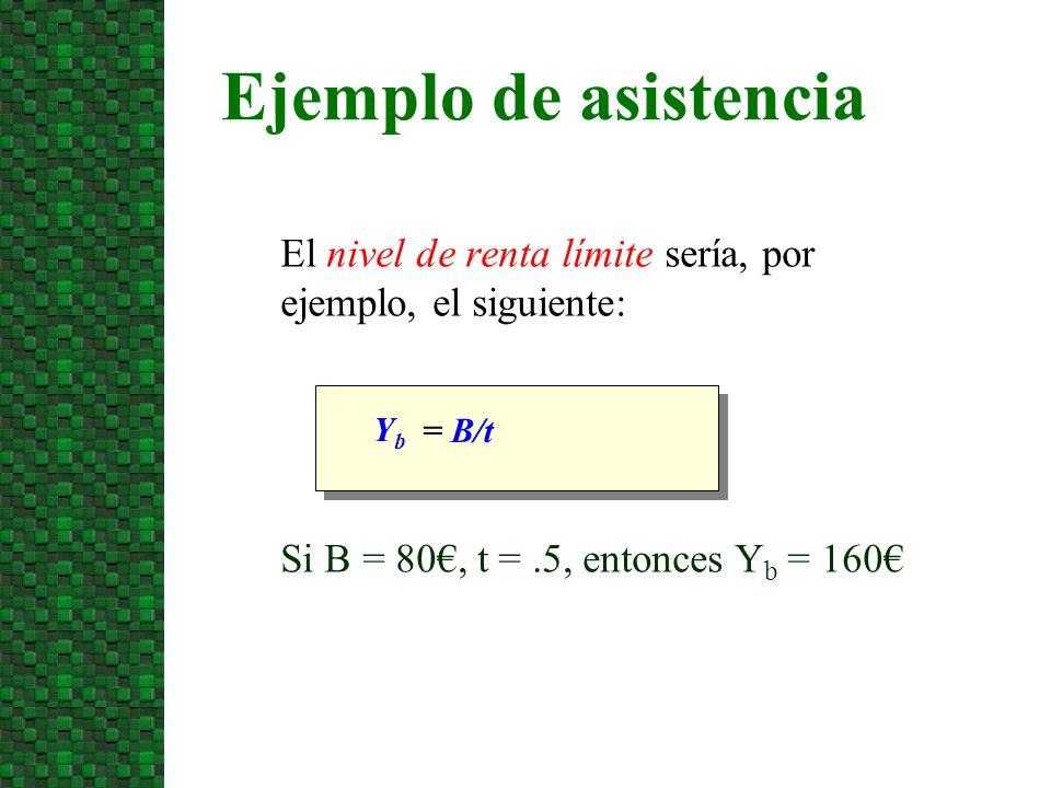El nivel de renta límite sería, por ejemplo, el siguiente: Ejemplo de asistencia YbYb = B/t Si B = 80, t =.5, entonces Y b = 160
