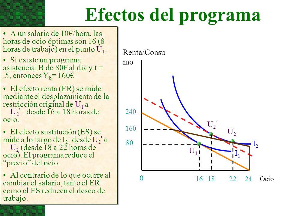 Efectos del programa Ocio Renta/Consu mo 24 0 A un salario de 10/hora, las horas de ocio óptimas son 16 (8 horas de trabajo) en el punto U 1. 240 I1I1