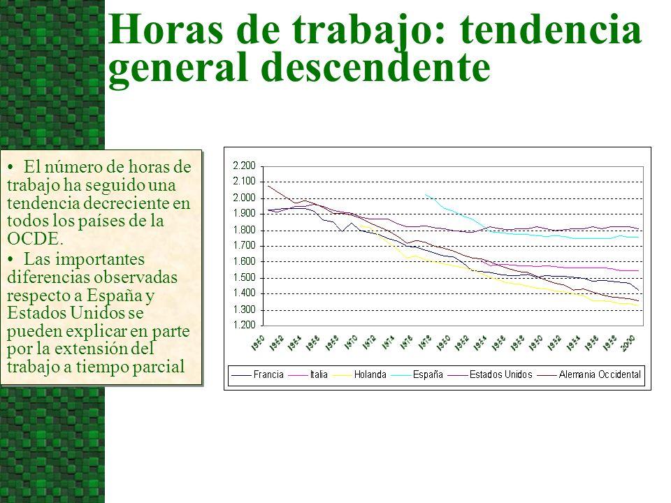 Horas de trabajo: tendencia general descendente El número de horas de trabajo ha seguido una tendencia decreciente en todos los países de la OCDE. Las