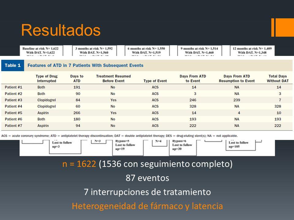 Resultados n = 1622 (1536 con seguimiento completo) 87 eventos 7 interrupciones de tratamiento Heterogeneidad de fármaco y latencia