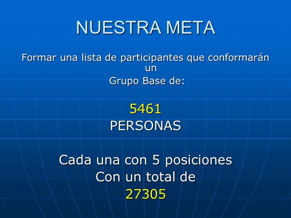 NUESTRA META Formar una lista de participantes que conformarán un Grupo Base de: Grupo Base de:5461PERSONAS Cada una con 5 posiciones Con un total de