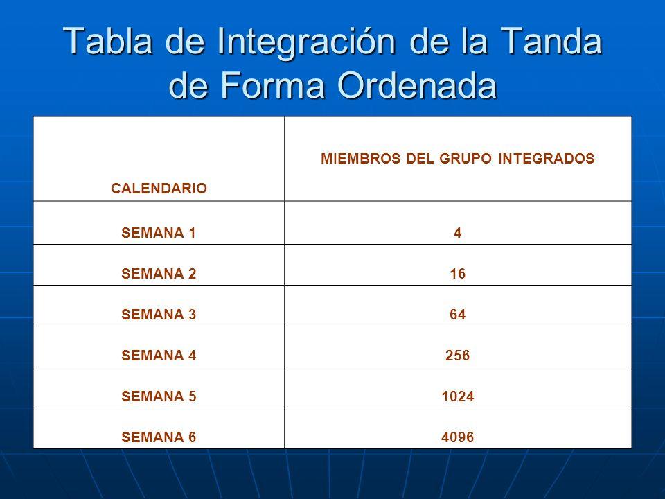 Tabla de Integración de la Tanda de Forma Ordenada CALENDARIO MIEMBROS DEL GRUPO INTEGRADOS SEMANA 14 SEMANA 216 SEMANA 364 SEMANA 4256 SEMANA 51024 S