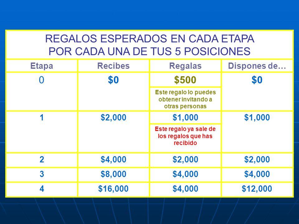 REGALOS ESPERADOS EN CADA ETAPA POR CADA UNA DE TUS 5 POSICIONES EtapaRecibesRegalasDispones de… 0$0$500$0 Este regalo lo puedes obtener invitando a o