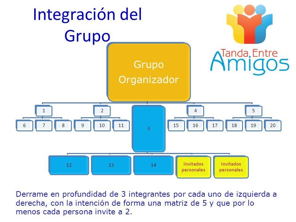 Integración del Grupo Grupo Organizador 1678291011 3 121314 Invitados personales 41516175181920 Derrame en profundidad de 3 integrantes por cada uno d