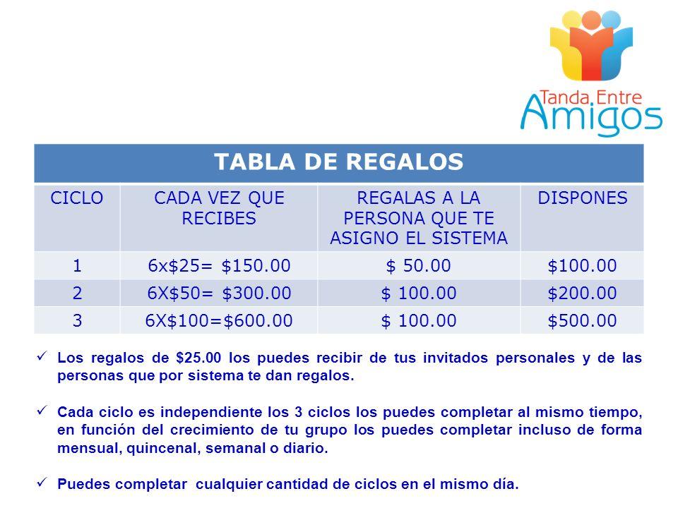 TABLA DE REGALOS CICLOCADA VEZ QUE RECIBES REGALAS A LA PERSONA QUE TE ASIGNO EL SISTEMA DISPONES 16x$25= $150.00$ 50.00$100.00 26X$50= $300.00$ 100.0