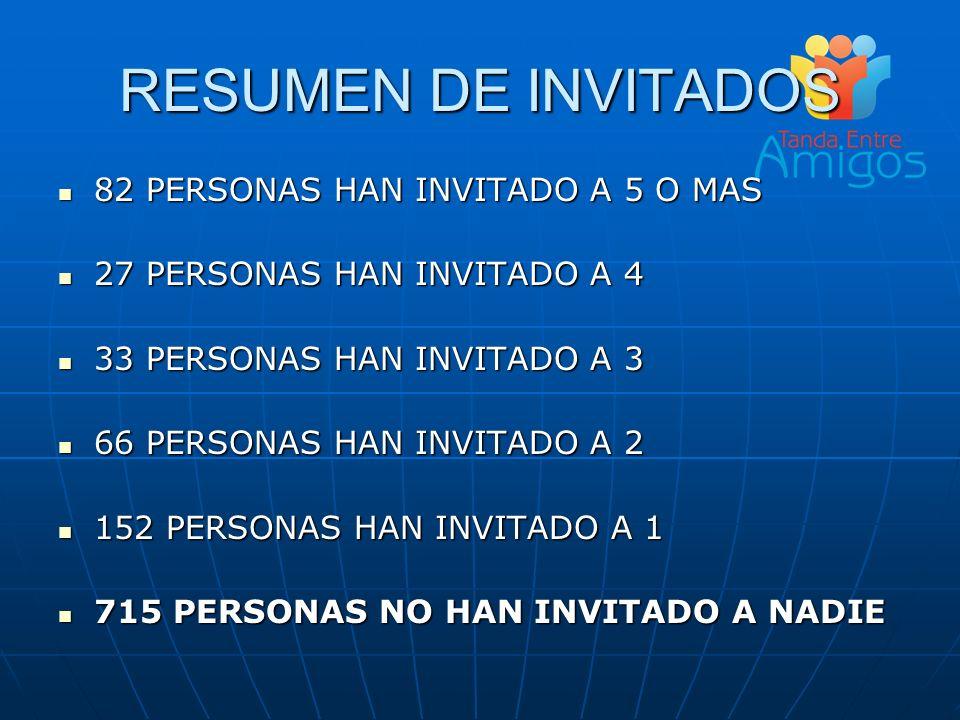 RESUMEN DE INVITADOS 82 PERSONAS HAN INVITADO A 5 O MAS 82 PERSONAS HAN INVITADO A 5 O MAS 27 PERSONAS HAN INVITADO A 4 27 PERSONAS HAN INVITADO A 4 3