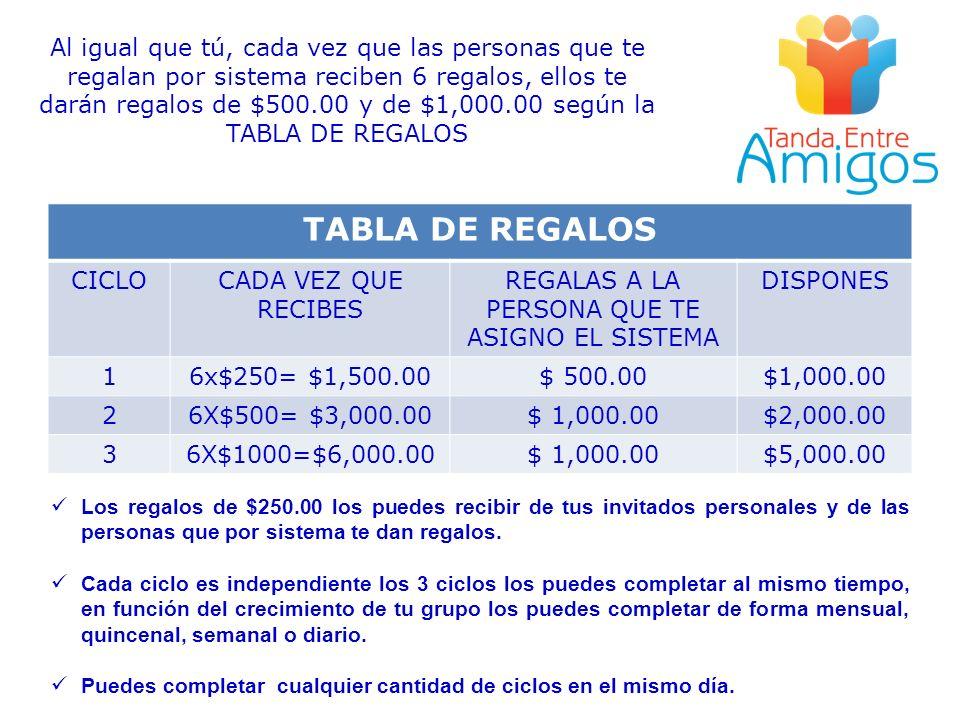 TABLA DE REGALOS CICLOCADA VEZ QUE RECIBES REGALAS A LA PERSONA QUE TE ASIGNO EL SISTEMA DISPONES 16x$250= $1,500.00$ 500.00$1,000.00 26X$500= $3,000.