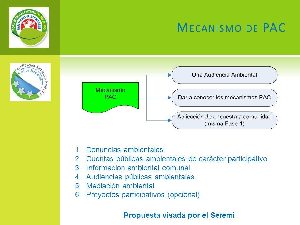 M ECANISMO DE PAC 1.Denuncias ambientales. 2.Cuentas públicas ambientales de carácter participativo. 3.Información ambiental comunal. 4.Audiencias púb