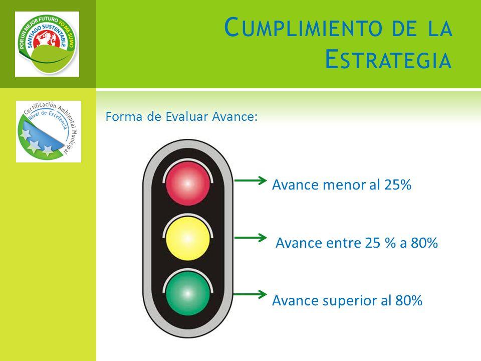 C UMPLIMIENTO DE LA E STRATEGIA Forma de Evaluar Avance: Avance menor al 25% Avance entre 25 % a 80% Avance superior al 80%