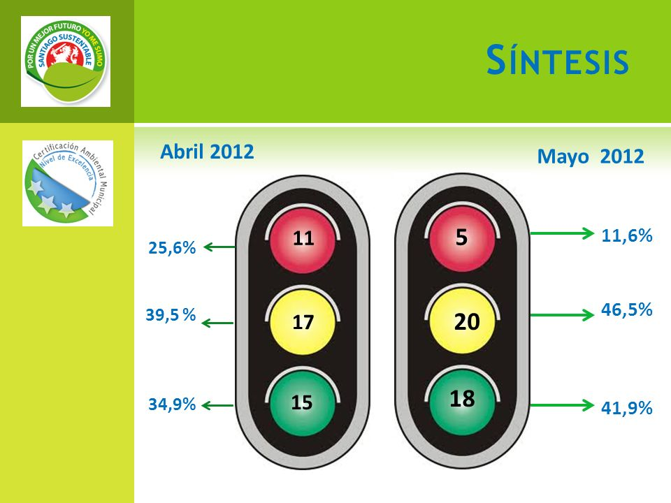 S ÍNTESIS 5 20 18 25,6% 39,5 % 34,9% 11,6% 46,5% 41,9% Abril 2012 Mayo 2012 11 17 15