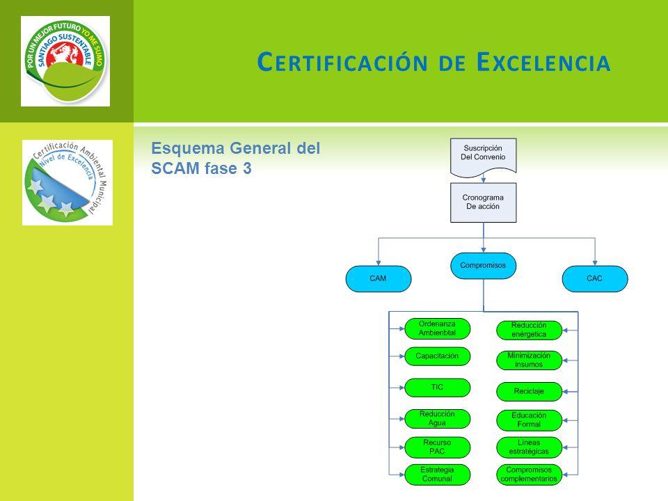 C ERTIFICACIÓN DE E XCELENCIA Esquema General del SCAM fase 3