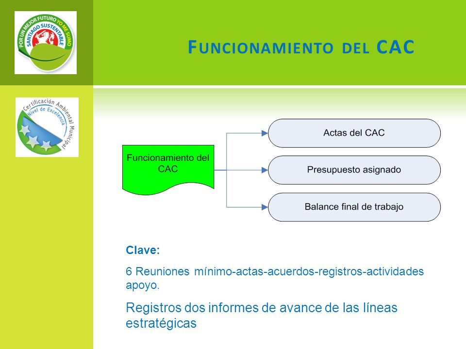 F UNCIONAMIENTO DEL CAC Clave: 6 Reuniones mínimo-actas-acuerdos-registros-actividades apoyo. Registros dos informes de avance de las líneas estratégi