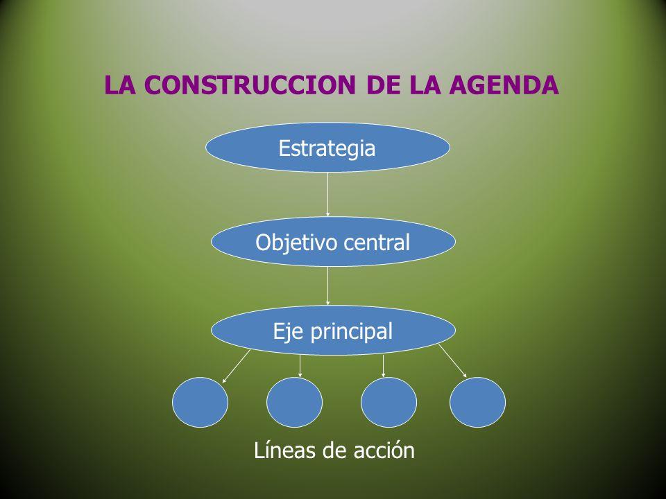 LA CONSTRUCCION DE LA AGENDA Estrategia Objetivo central Eje principal Líneas de acción