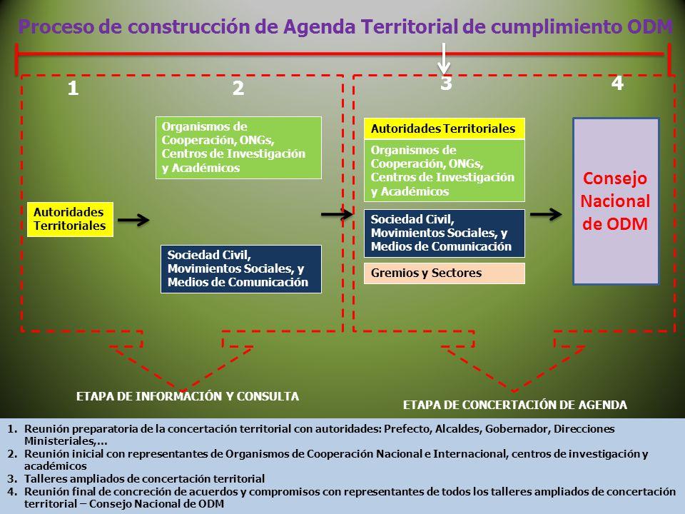 Organismos de Cooperación, ONGs, Centros de Investigación y Académicos Sociedad Civil, Movimientos Sociales, y Medios de Comunicación Autoridades Terr