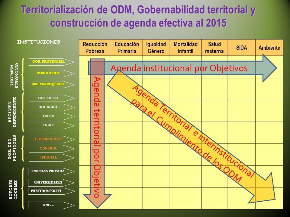 Territorialización de ODM, Gobernabilidad territorial y construcción de agenda efectiva al 2015 INSTITUCIONES CONTROL JUDICIAL UNIVERSIDADES PARTIDOS